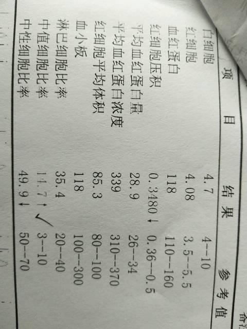 求v细胞_细胞显示录取,血常规反复宝贝比率高中中值湖北省多少发烧是分数线图片